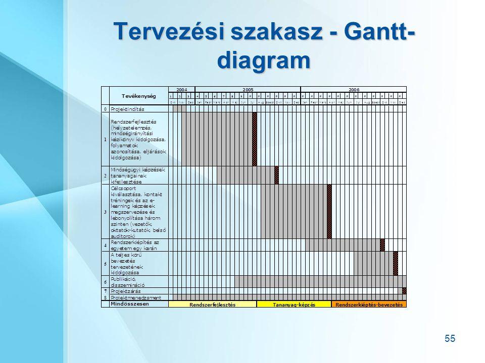 Tervezési szakasz - Gantt-diagram