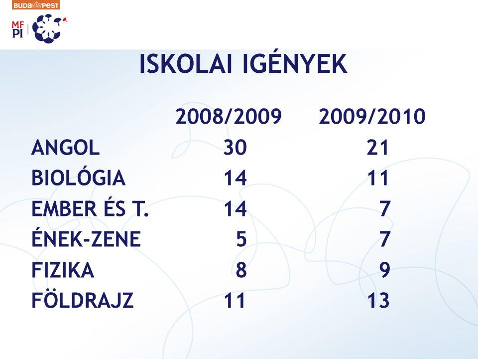 ISKOLAI IGÉNYEK 2008/2009 2009/2010 ANGOL 30 21 BIOLÓGIA 14 11 EMBER ÉS T.