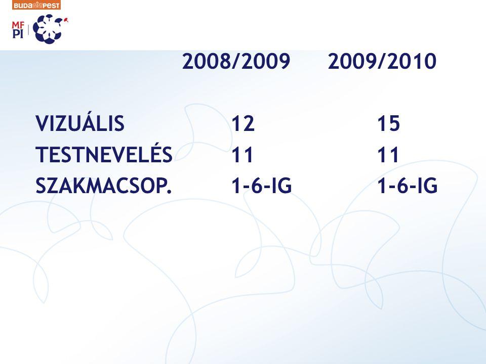 2008/2009 2009/2010 VIZUÁLIS 12 15 TESTNEVELÉS 11 11 SZAKMACSOP