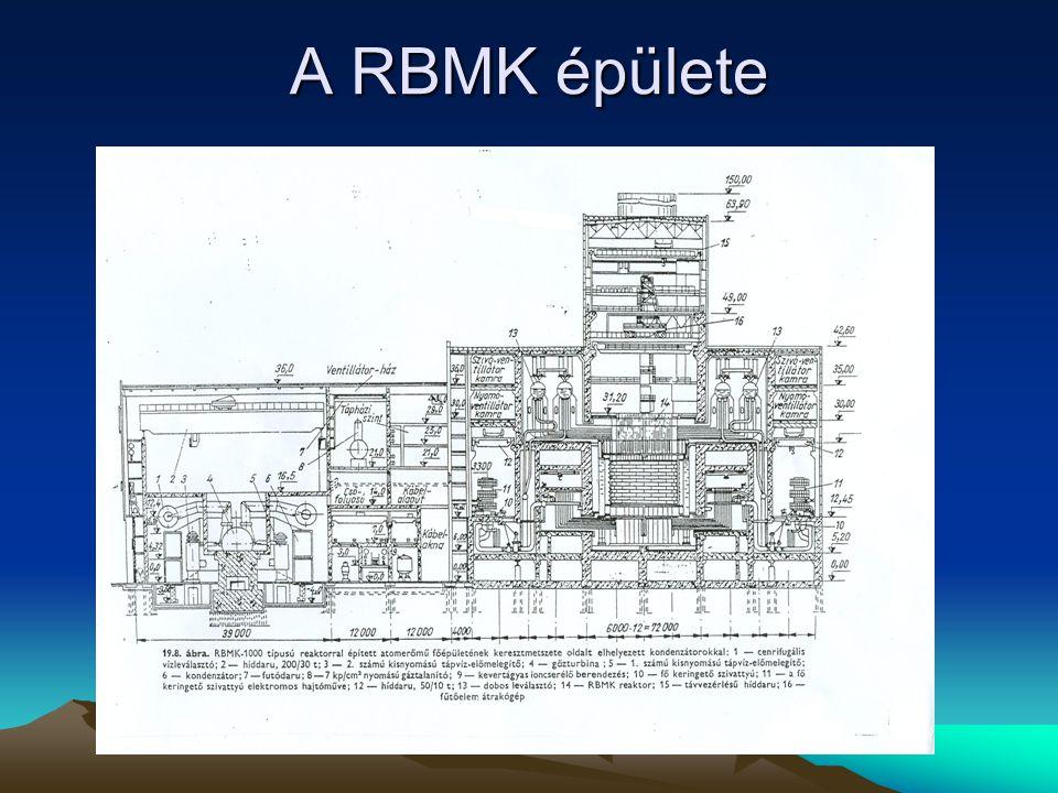 A RBMK épülete