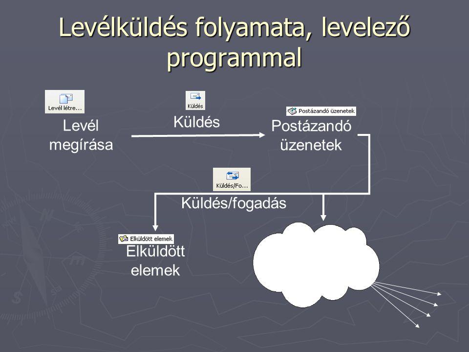 Levélküldés folyamata, levelező programmal