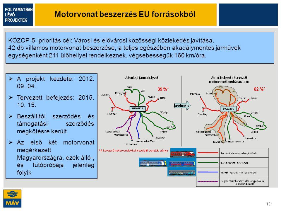 Motorvonat beszerzés EU forrásokból
