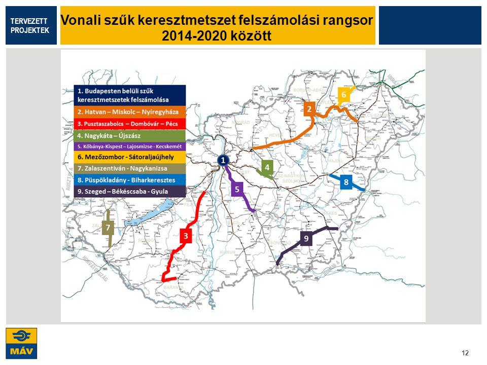 Vonali szűk keresztmetszet felszámolási rangsor 2014-2020 között