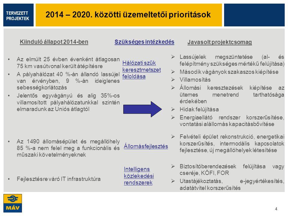 2014 – 2020. közötti üzemeltetői prioritások