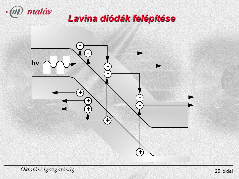 Lavina diódák felépítése