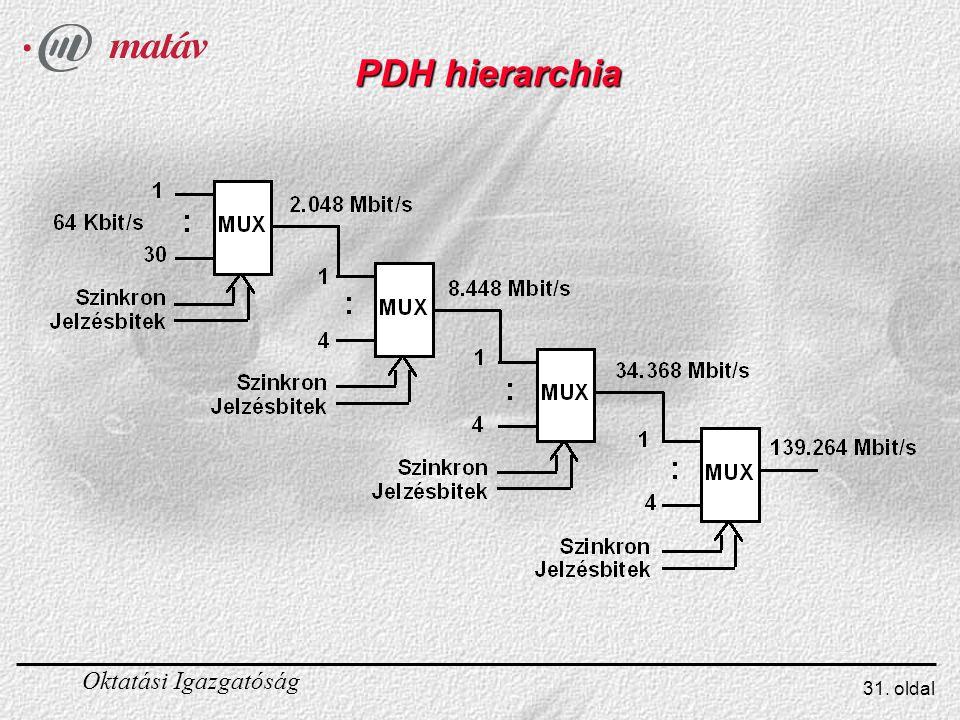 PDH hierarchia A PDH jelek közül négyet szabványosítottak (lsd. ábra), a magasabbrendű hierarchia szinteket az SDH rendszerrel valósítják meg.