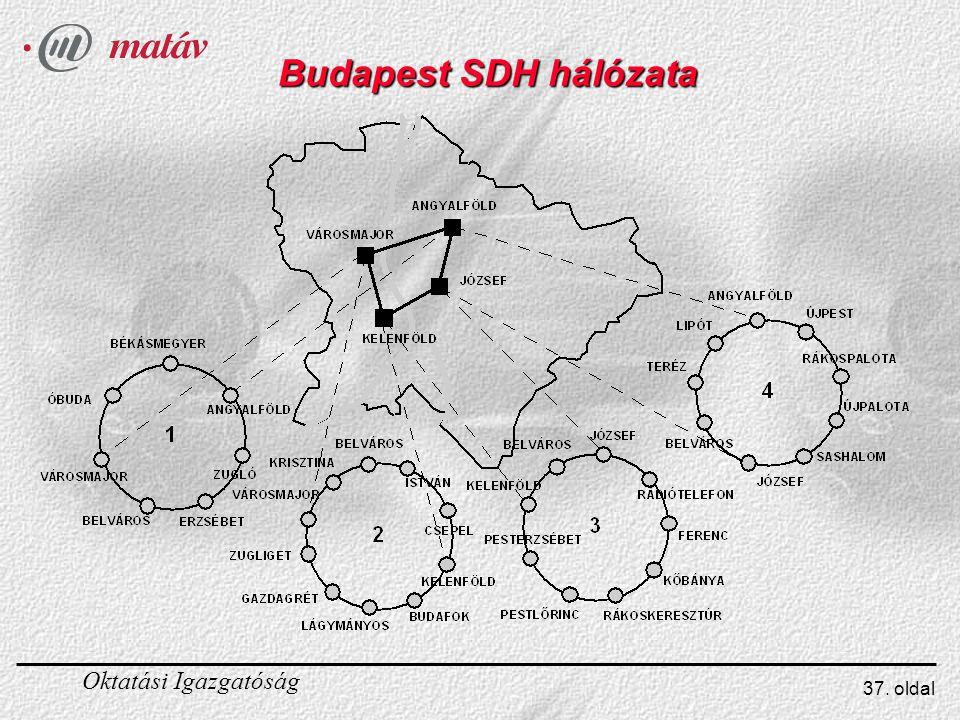 Budapest SDH hálózata