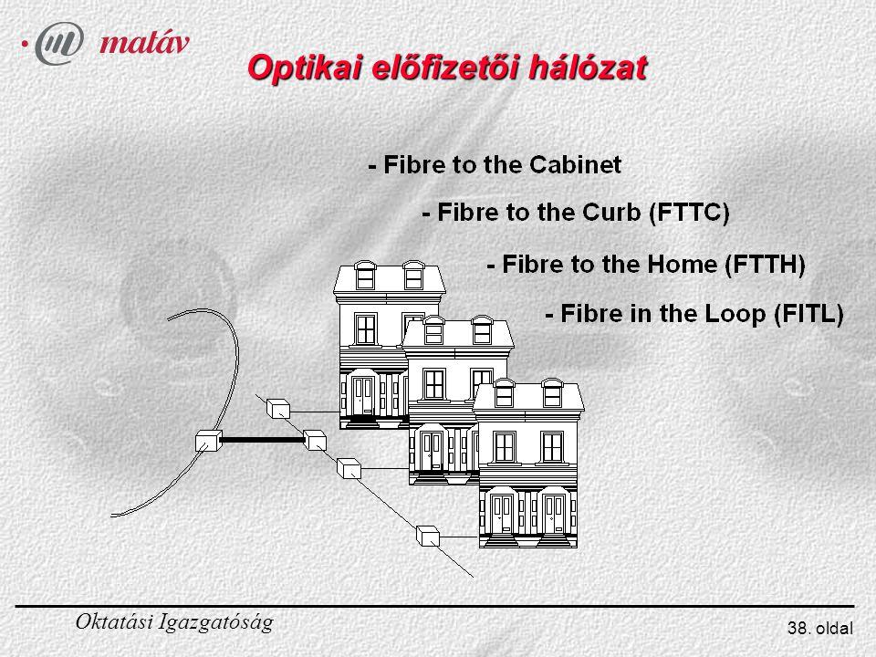 Optikai előfizetői hálózat