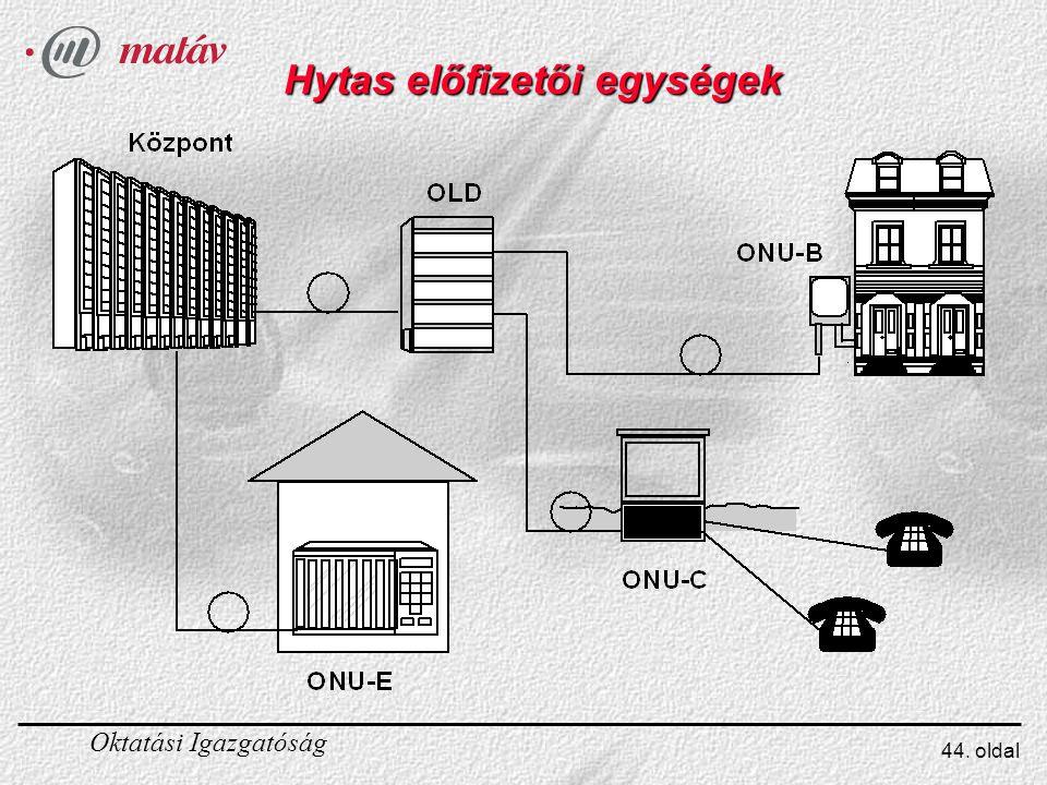 Hytas előfizetői egységek