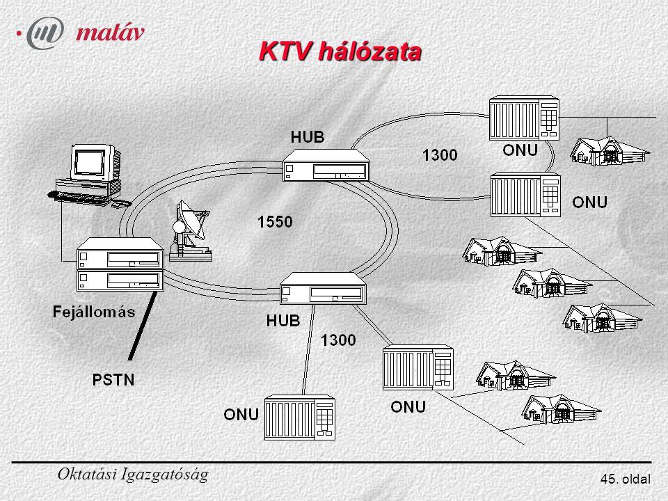 KTV hálózata
