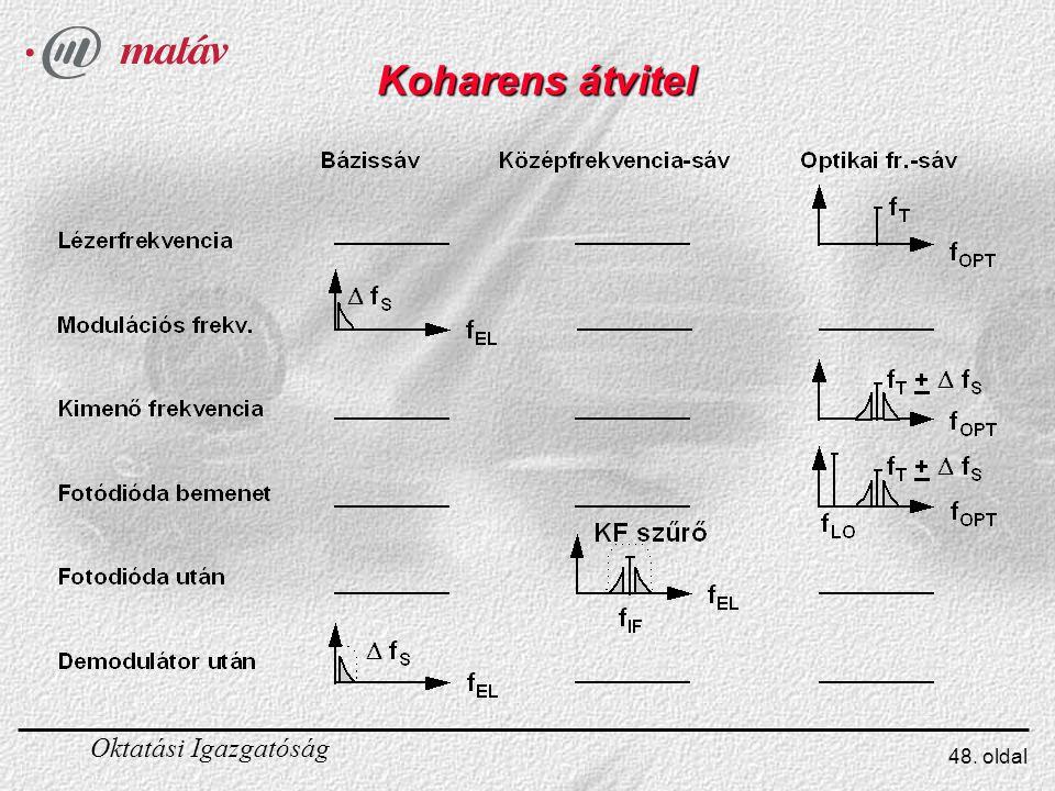 Koharens átvitel A koherens optikai rendszer felépítéséhez három feltételnek kell teljesülnie: