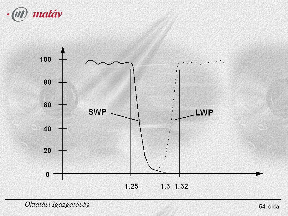 A DTF vékenyréteg szűrők kis és nagy törésmutatójú anyagok váltakozó rétegéből állnak. Ezek fémoxidok vagy fluoridok vékony üveg vagy kvarc hordozón. A sok l/4 vastagságú rétegekből elő lehet állítani szélessávú sávlezáró, vagy továbbítási rétegek hozzáadásával rövidhullámot áteresztő (ill. hosszúhullámot áteresztő) szűrőket.