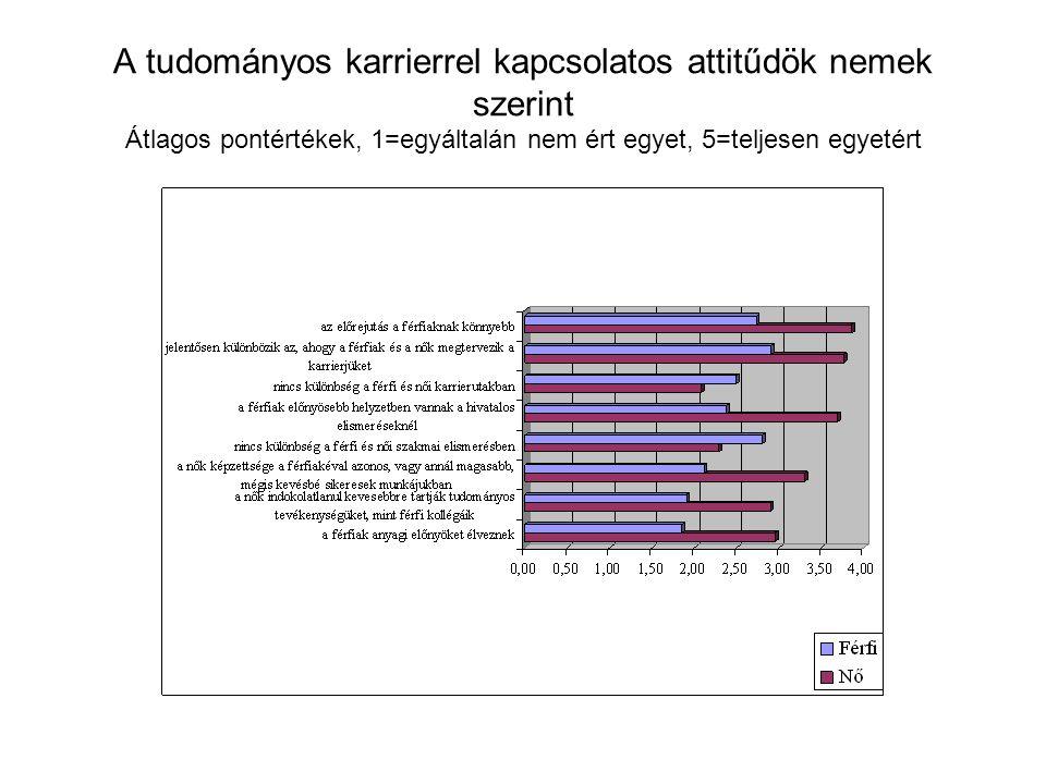 A tudományos karrierrel kapcsolatos attitűdök nemek szerint Átlagos pontértékek, 1=egyáltalán nem ért egyet, 5=teljesen egyetért