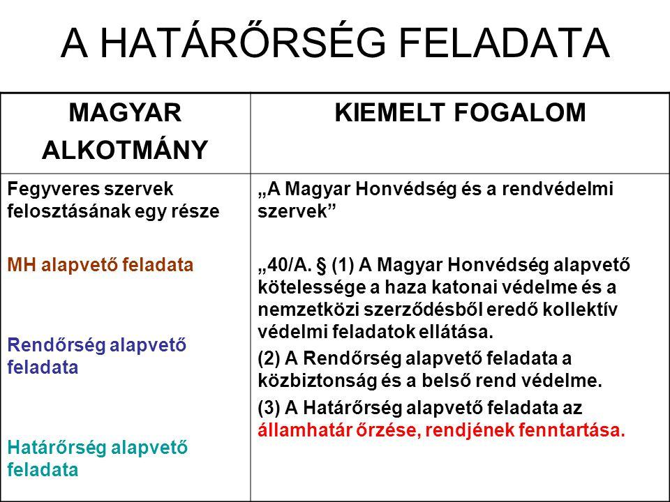 A HATÁRŐRSÉG FELADATA MAGYAR ALKOTMÁNY KIEMELT FOGALOM