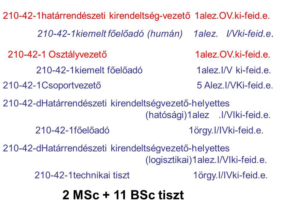 210-42-1határrendészeti kirendeltség-vezető 1alez.OV.ki-feid.e.