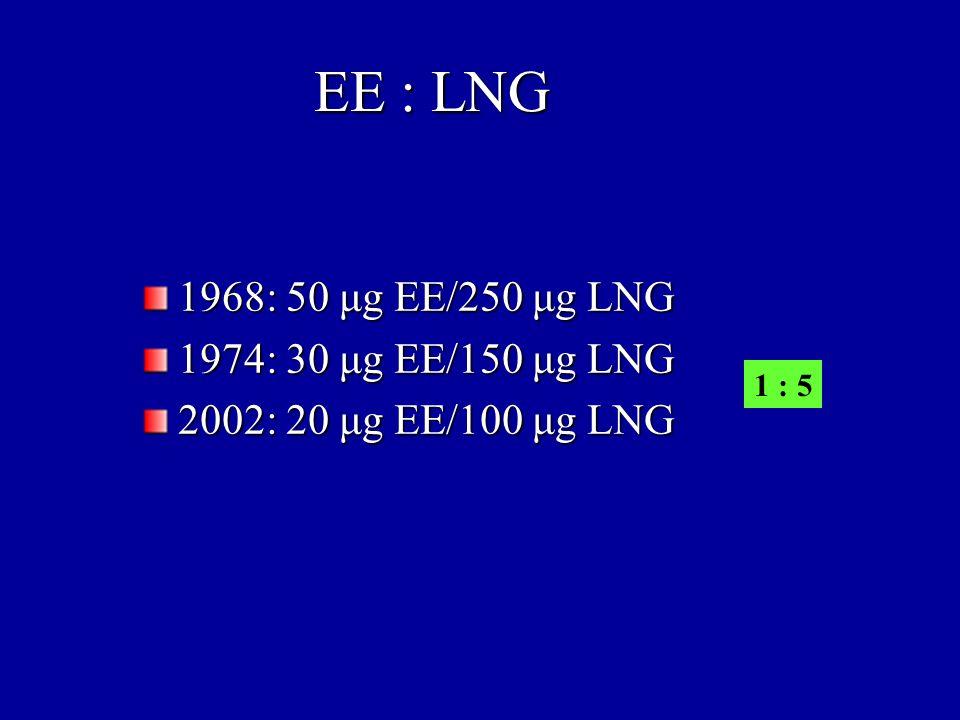 EE : LNG 1968: 50 μg EE/250 μg LNG 1974: 30 μg EE/150 μg LNG