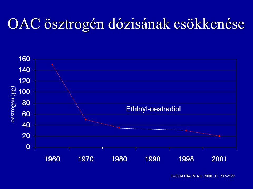 OAC ösztrogén dózisának csökkenése