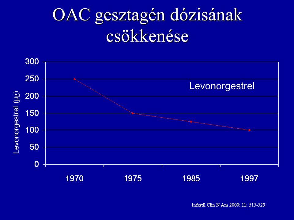 OAC gesztagén dózisának csökkenése