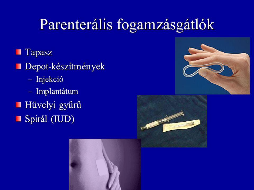 Parenterális fogamzásgátlók