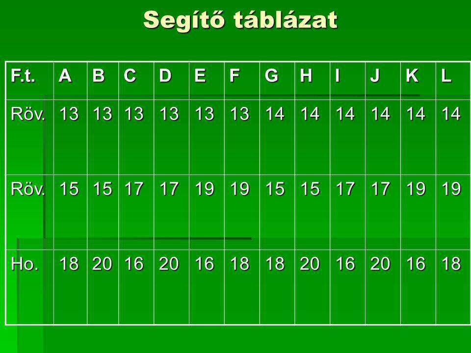 Segítő táblázat F.t. A B C D E F G H I J K L Röv. 13 14 15 17 19 Ho.
