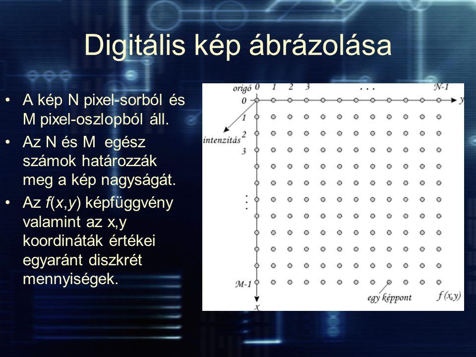 Digitális kép ábrázolása