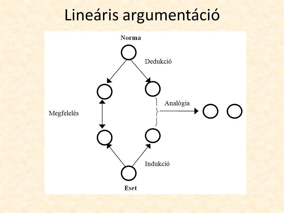 Lineáris argumentáció