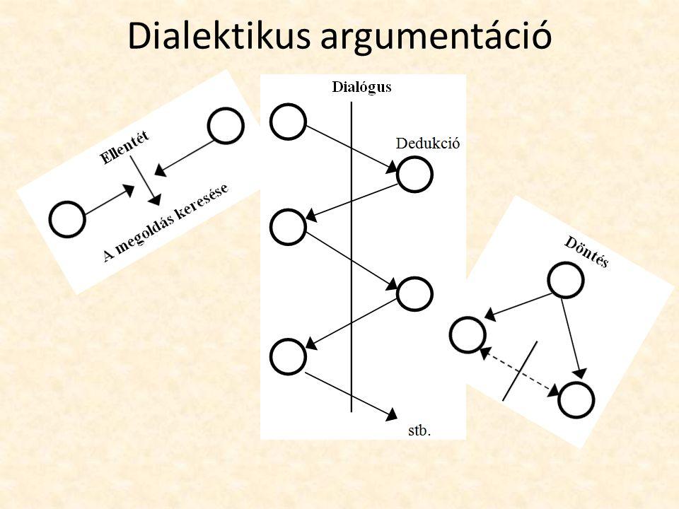Dialektikus argumentáció
