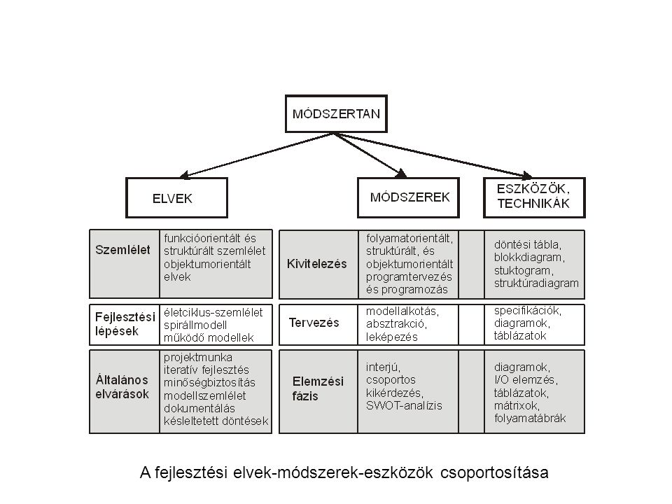 A fejlesztési elvek-módszerek-eszközök csoportosítása