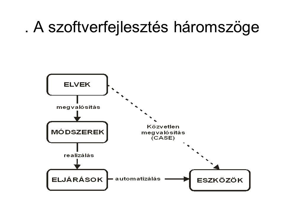 . A szoftverfejlesztés háromszöge
