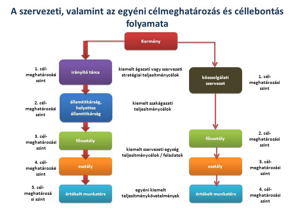 A szervezeti, valamint az egyéni célmeghatározás és céllebontás folyamata