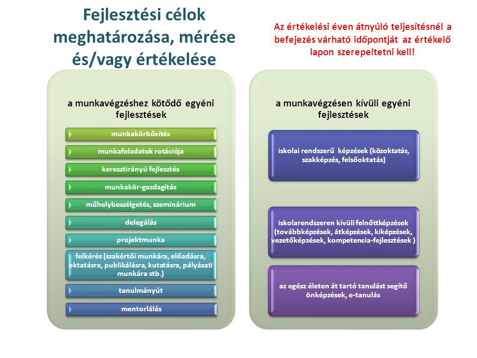 Fejlesztési célok meghatározása, mérése és/vagy értékelése