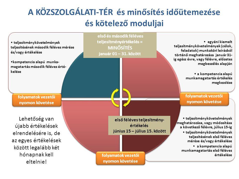 A KÖZSZOLGÁLATI-TÉR és minősítés időütemezése és kötelező moduljai