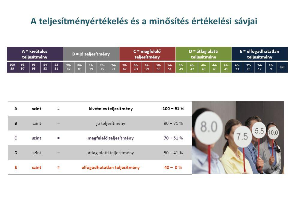 A teljesítményértékelés és a minősítés értékelési sávjai