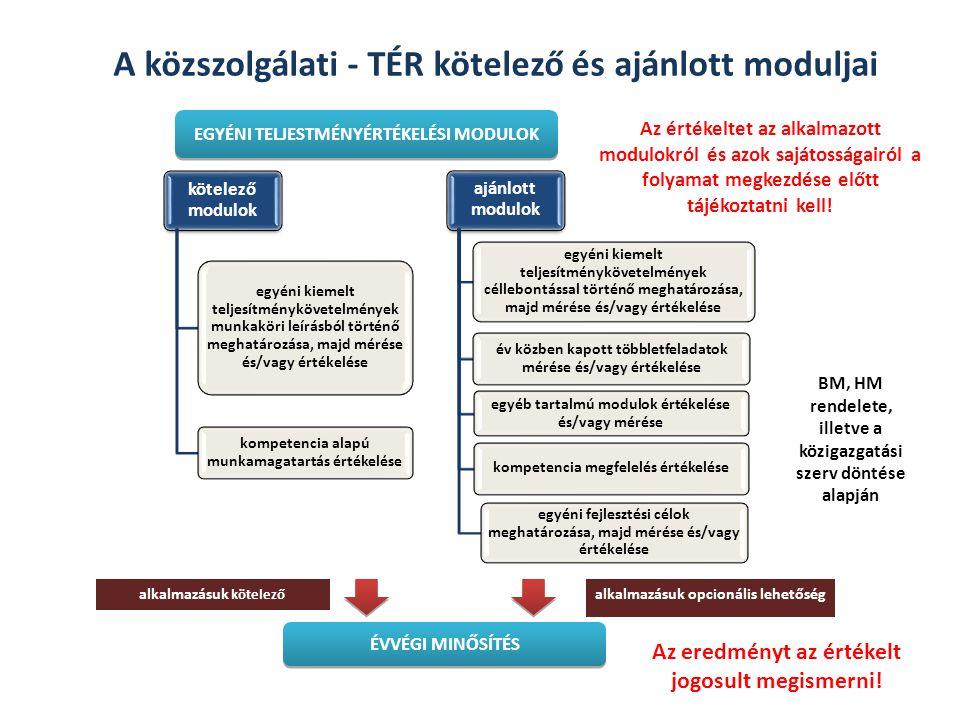 A közszolgálati - TÉR kötelező és ajánlott moduljai