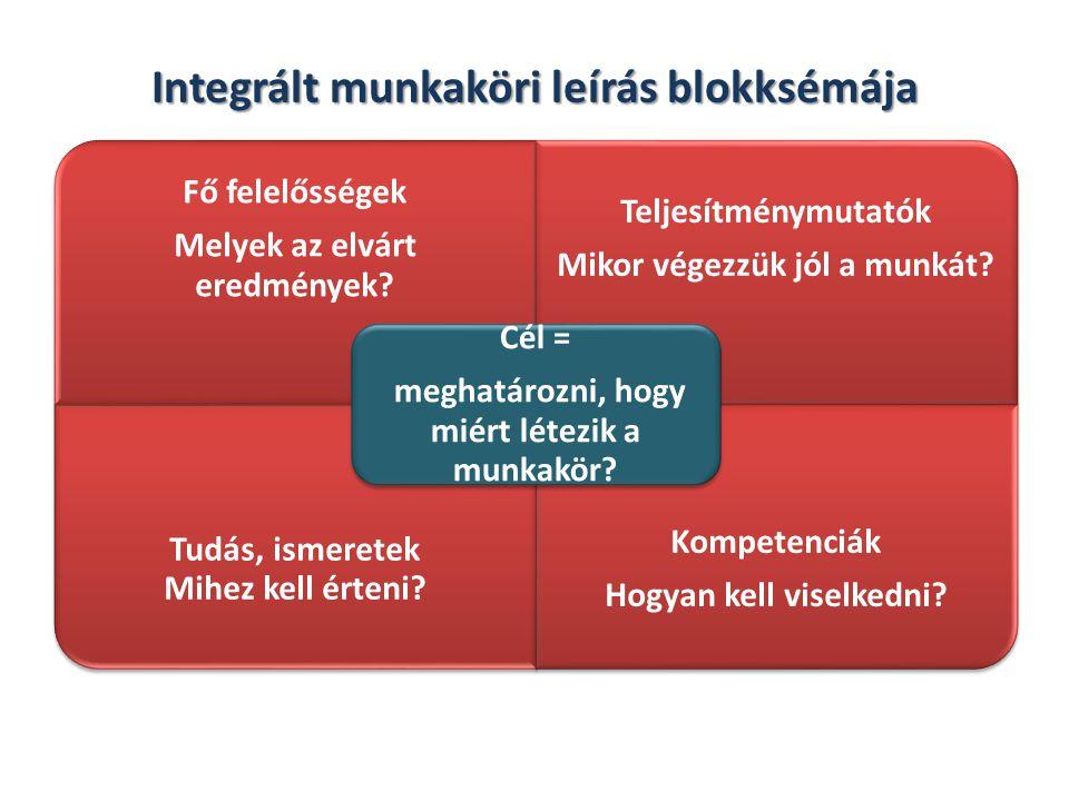 Integrált munkaköri leírás blokksémája