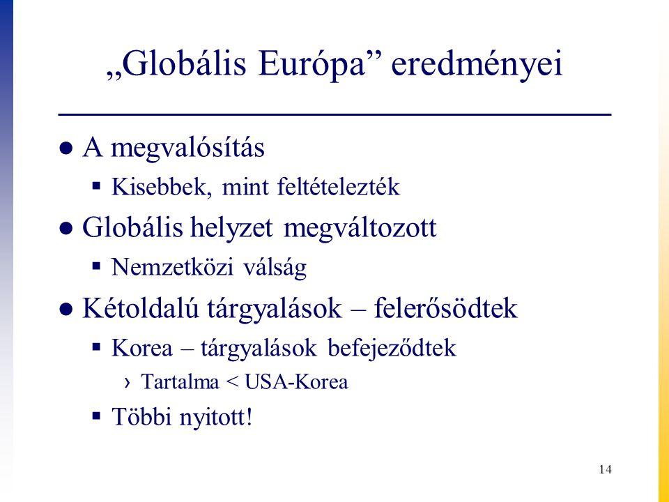"""""""Globális Európa eredményei"""