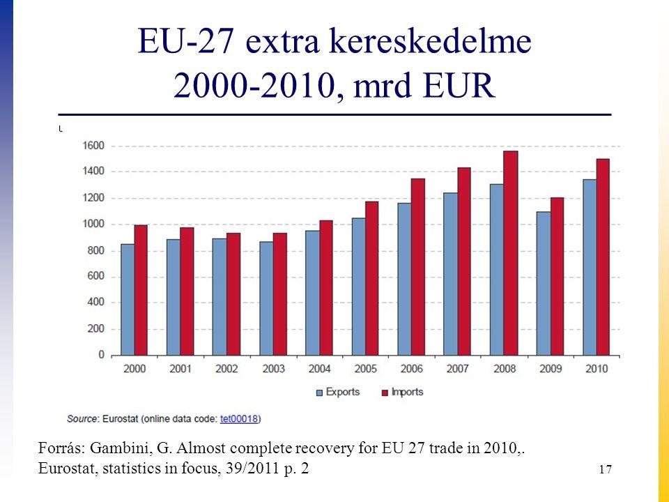 EU-27 extra kereskedelme 2000-2010, mrd EUR