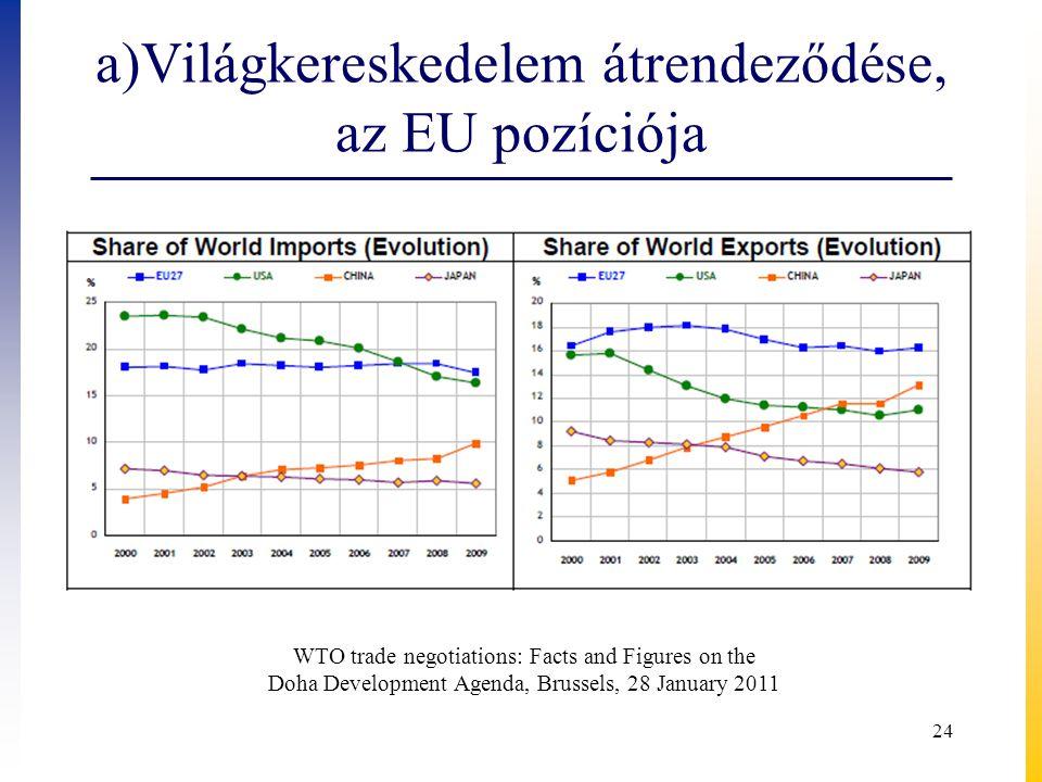 a)Világkereskedelem átrendeződése, az EU pozíciója