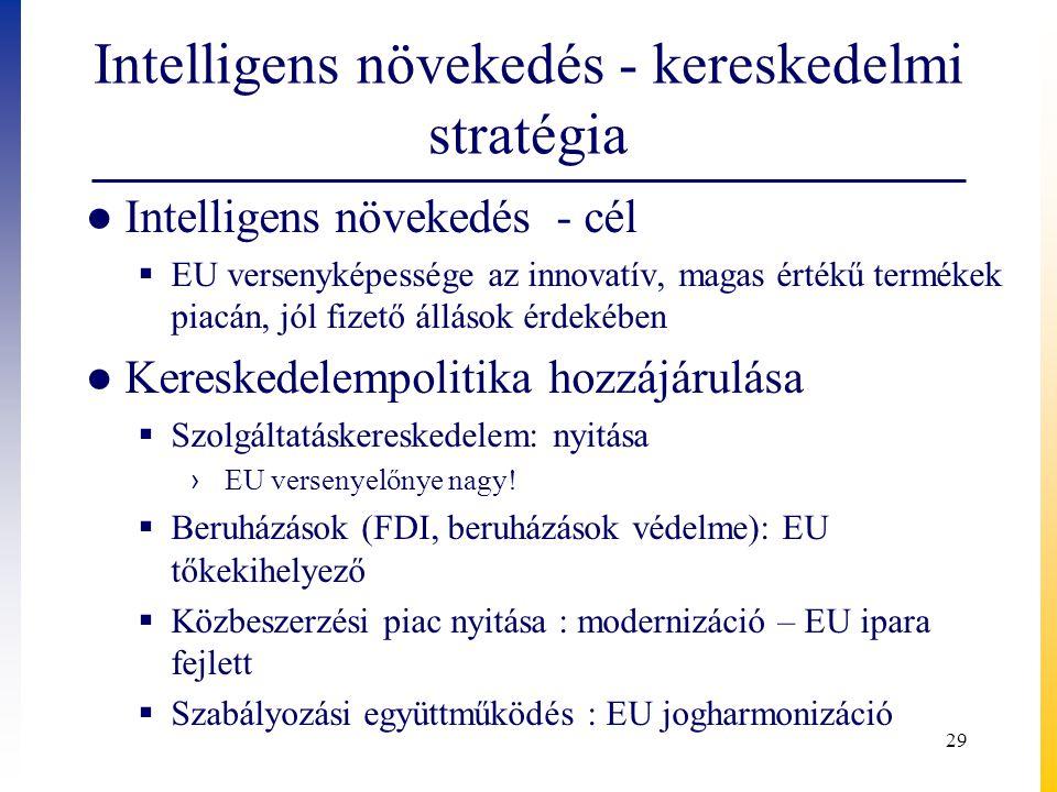 Intelligens növekedés - kereskedelmi stratégia