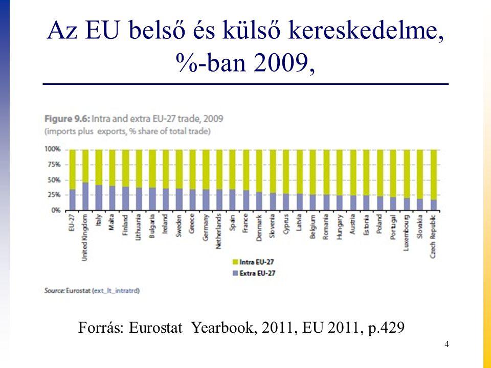 Az EU belső és külső kereskedelme, %-ban 2009,