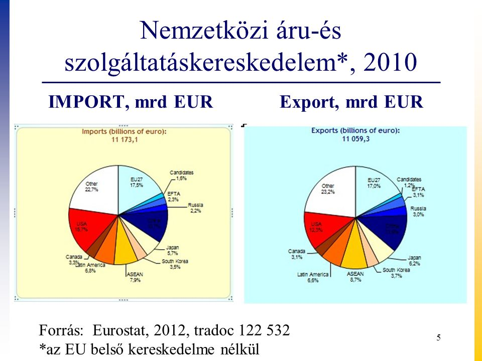 Nemzetközi áru-és szolgáltatáskereskedelem*, 2010