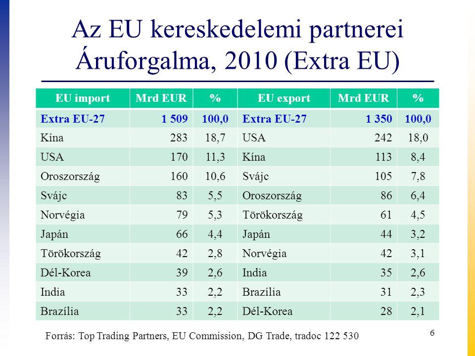 Az EU kereskedelemi partnerei Áruforgalma, 2010 (Extra EU)