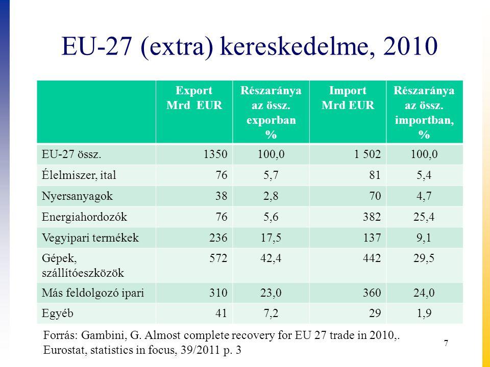 EU-27 (extra) kereskedelme, 2010