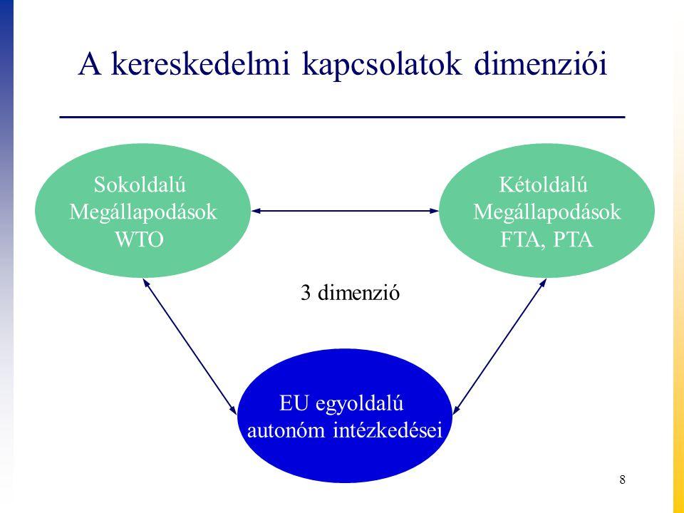 A kereskedelmi kapcsolatok dimenziói