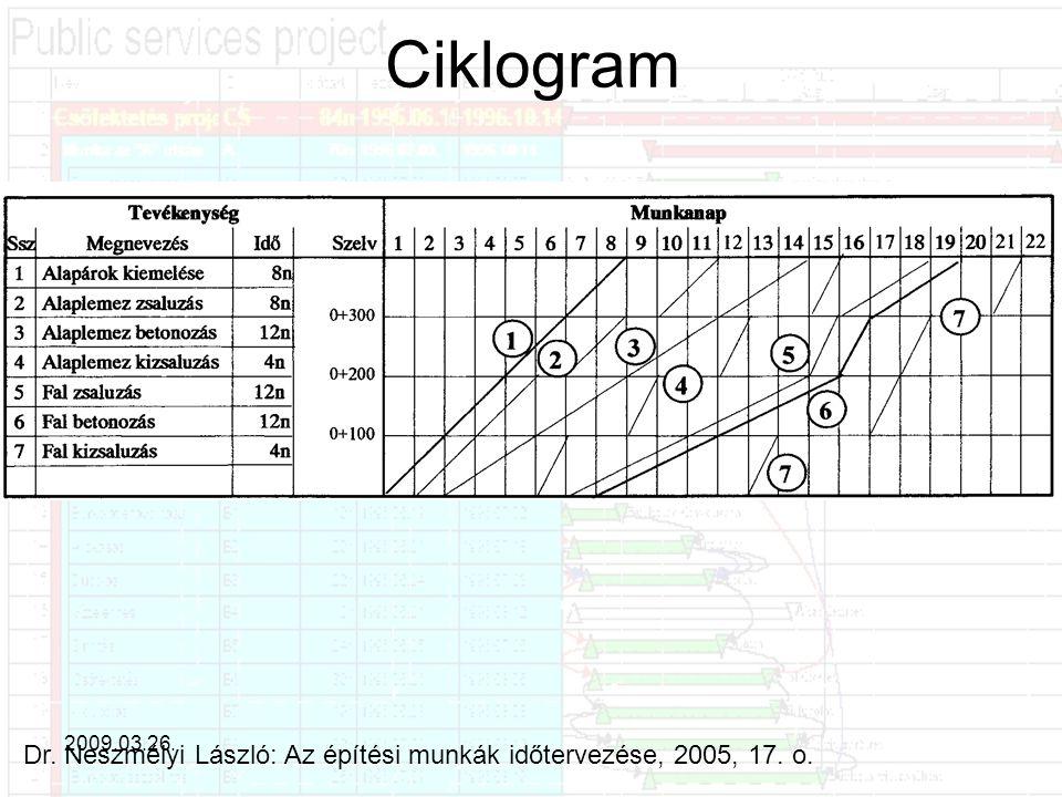 Ciklogram 2009.03.26. Dr. Neszmélyi László: Az építési munkák időtervezése, 2005, 17. o.