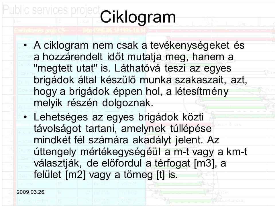 Ciklogram