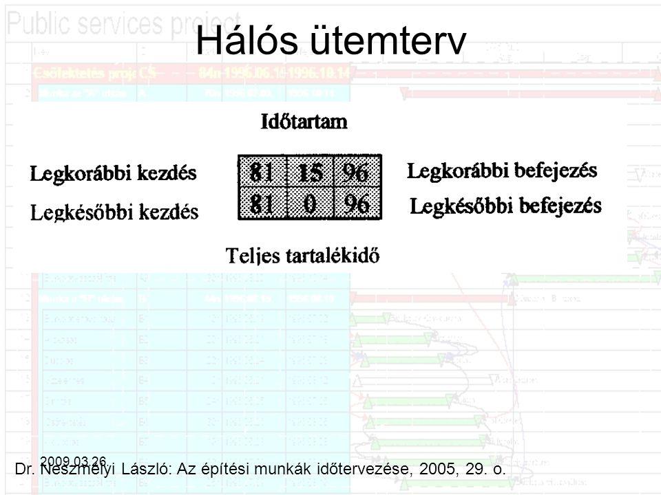 Hálós ütemterv 2009.03.26. Dr. Neszmélyi László: Az építési munkák időtervezése, 2005, 29. o.