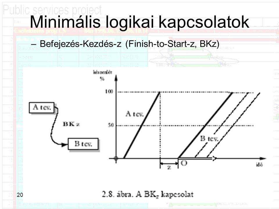 Minimális logikai kapcsolatok