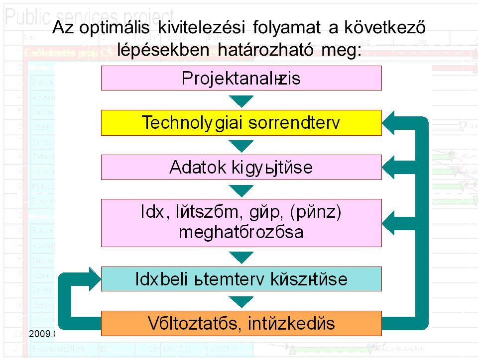 Az optimális kivitelezési folyamat a következő lépésekben határozható meg: