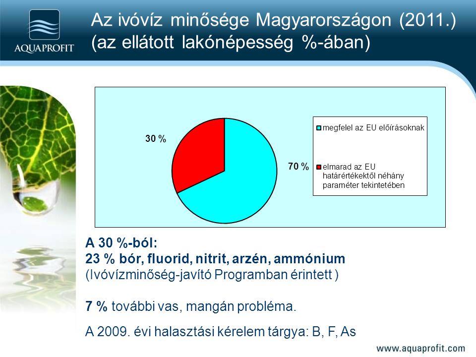 Az ivóvíz minősége Magyarországon (2011.)